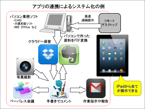 アプリの組み合わせによるシステム構築